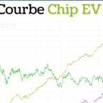 Courbe Chips EV