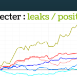 Détecter leaks par position