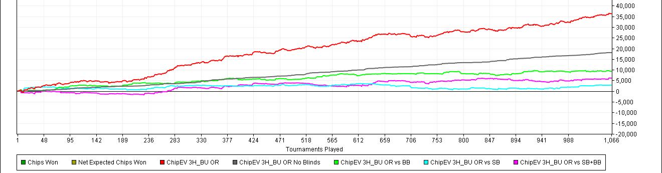 3H BU OR - Chip ev par position de Didier en sng jackpot