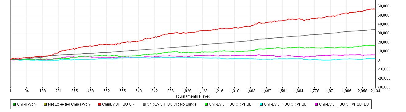 3H BU OR - Chip ev par position de Marcel en sng jackpot