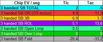 Comparatif Chip EV par position - sng jackpot